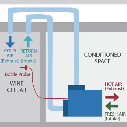 VS Series wine cellar cooling unit configuration