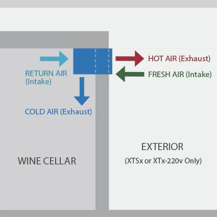 1800 Series wine cellar cooling unit configuration