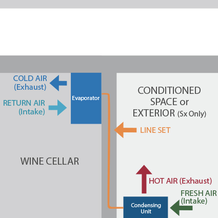 Split Systems wine cellar cooling unit configuration